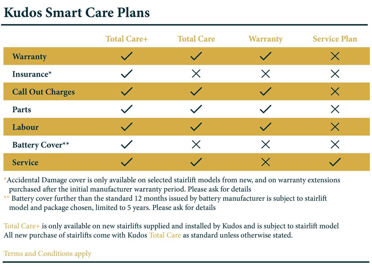 Kudos Stairlifts - Kudos Smart Care Plans